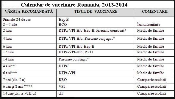 Calendar de vaccinare in Romania 2013-2014