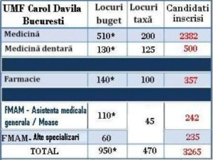 Candidati UMF Carol Davila