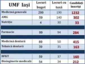 Candidati UMF Iasi